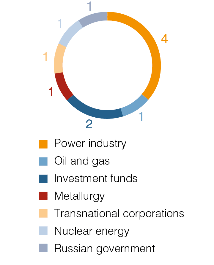 Scope of industry representation on the Board of Directors