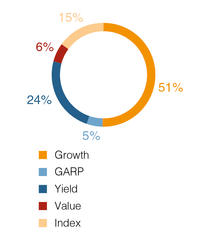 Shares in free float with a breakdown by type of investor as of December 31, 2019, %