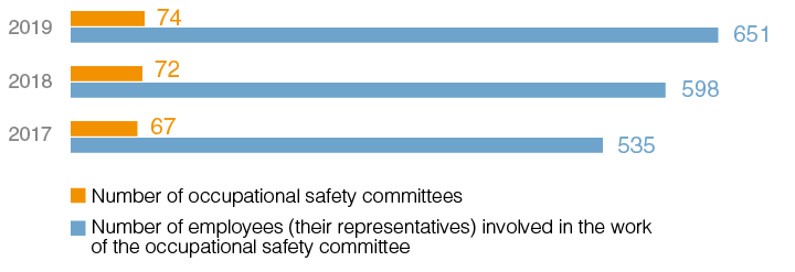 Headcount and number of occupational safety committees [GRI 403–4]