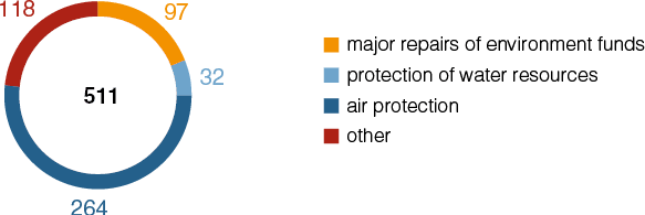 Stucture of expenses on enviromental protection in 2019.