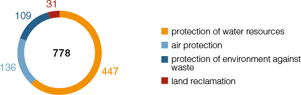 Structure of investment in environmental protection in 2019.