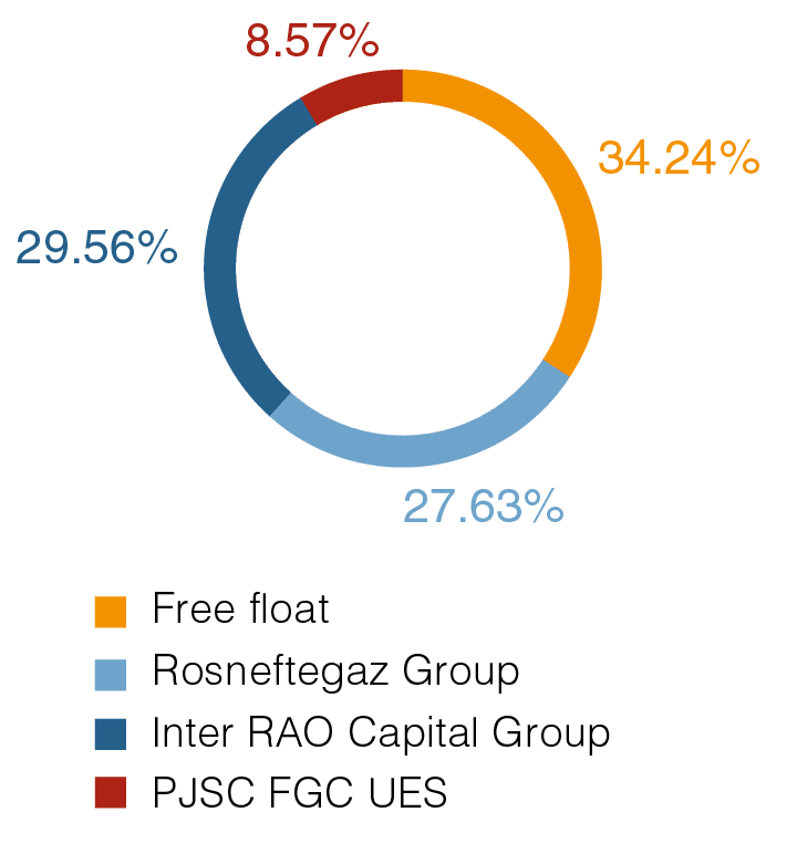 Share capital structure as of December 31